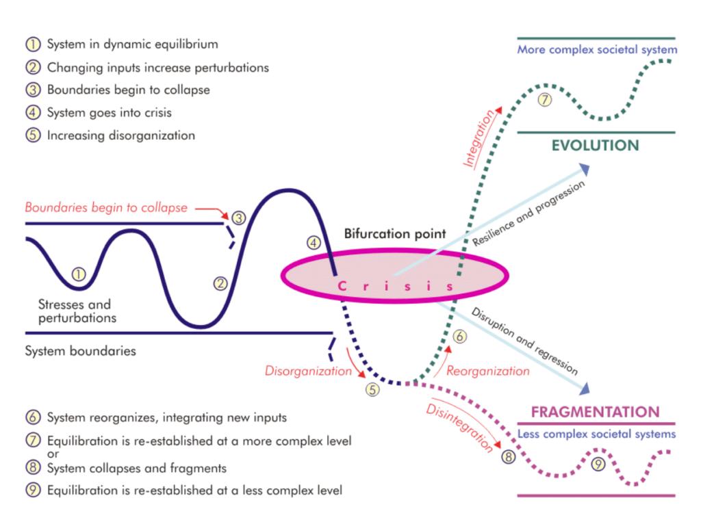 transformation de système